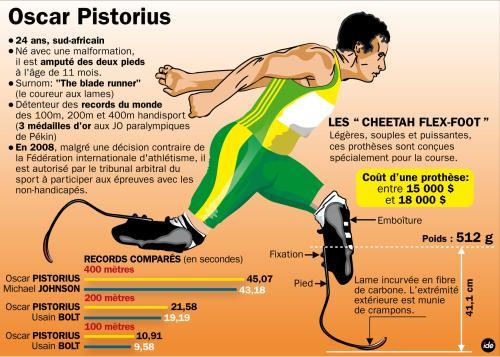 oscar pistorius comparative essay Oscar pistorius, oscar pistorius criminal trial for comparative writing ideal work click best essay writing service.